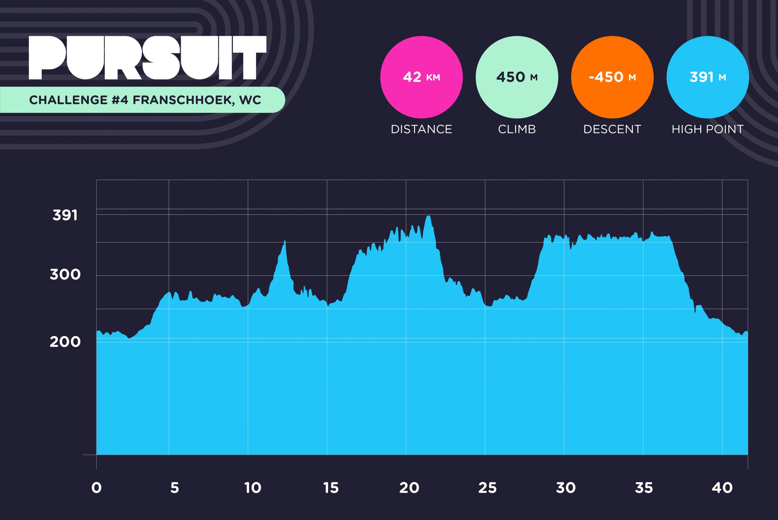 Pursuit Elevation Profile Franschhoek