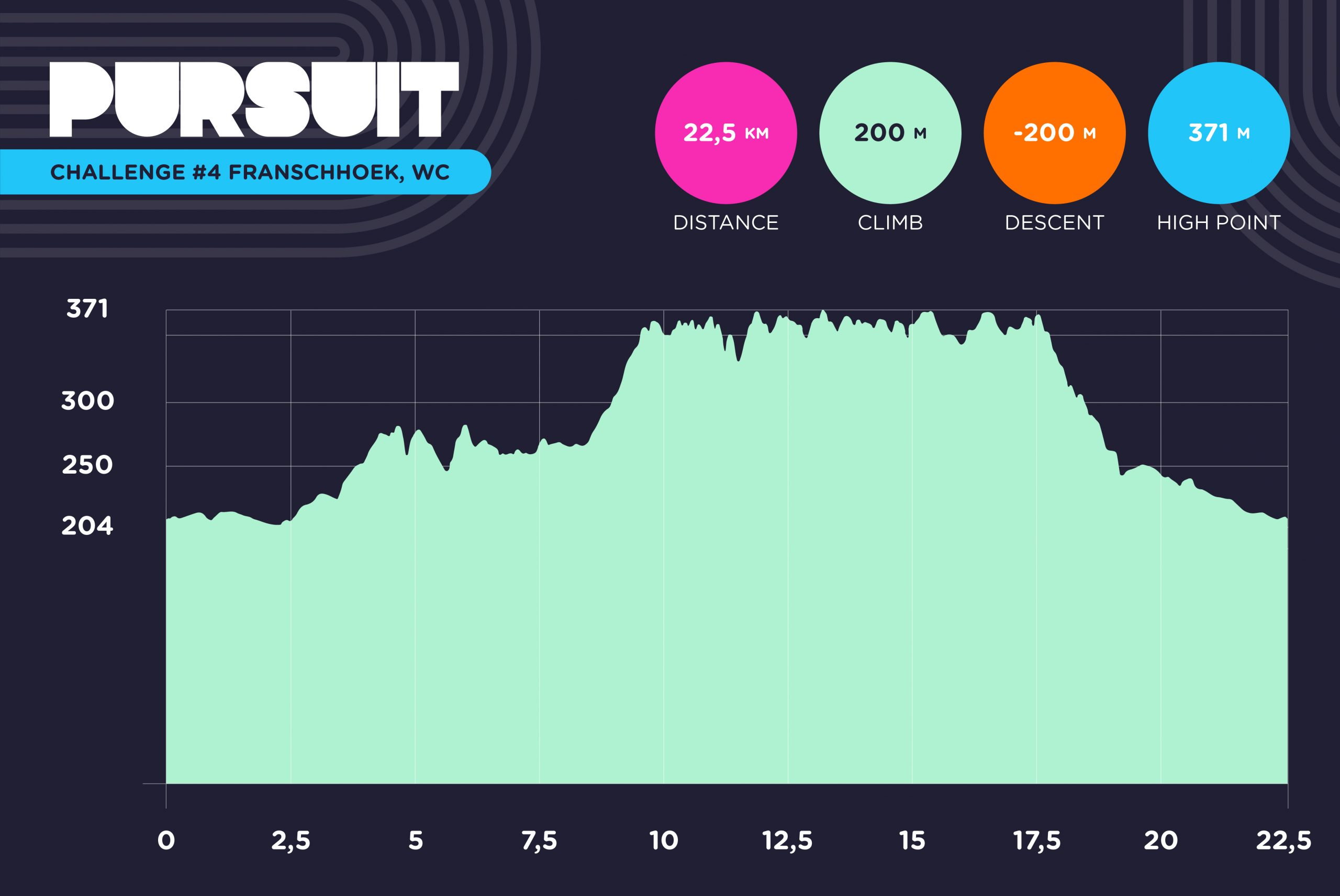 Pursuit Challenge Franschhoek Elevation